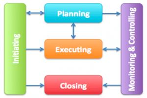 Project Cost managemen